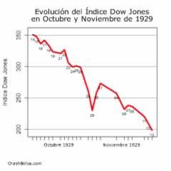 Dow Jones Octubre-Noviembre 1929