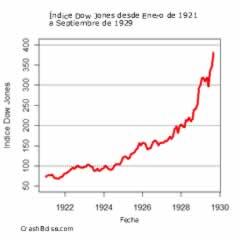 Dow Jones 1921-1929